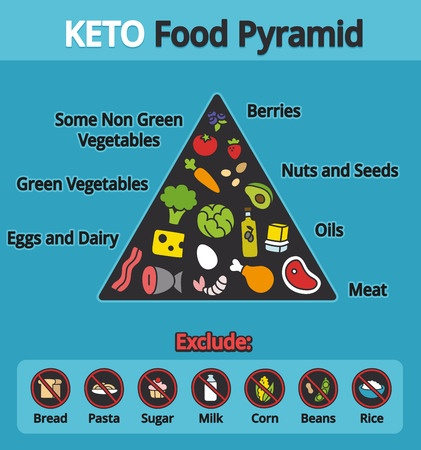43127828 - nutrition infographics: food pyramid diagram for the ketogenic diet.